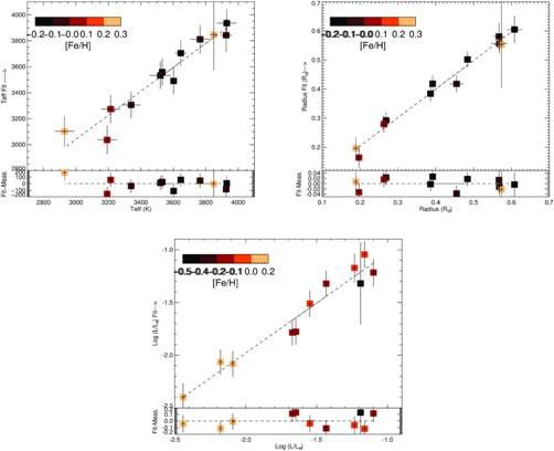 identifying M Dwarf stars