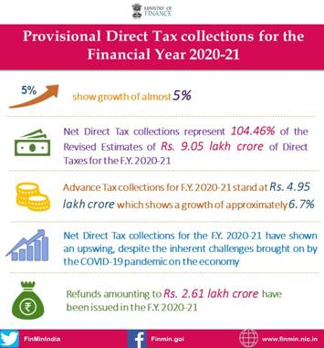 Provisional Direct Tax collections